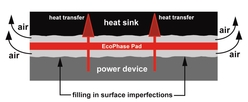 phase change thermal interface film transfer - ecophase